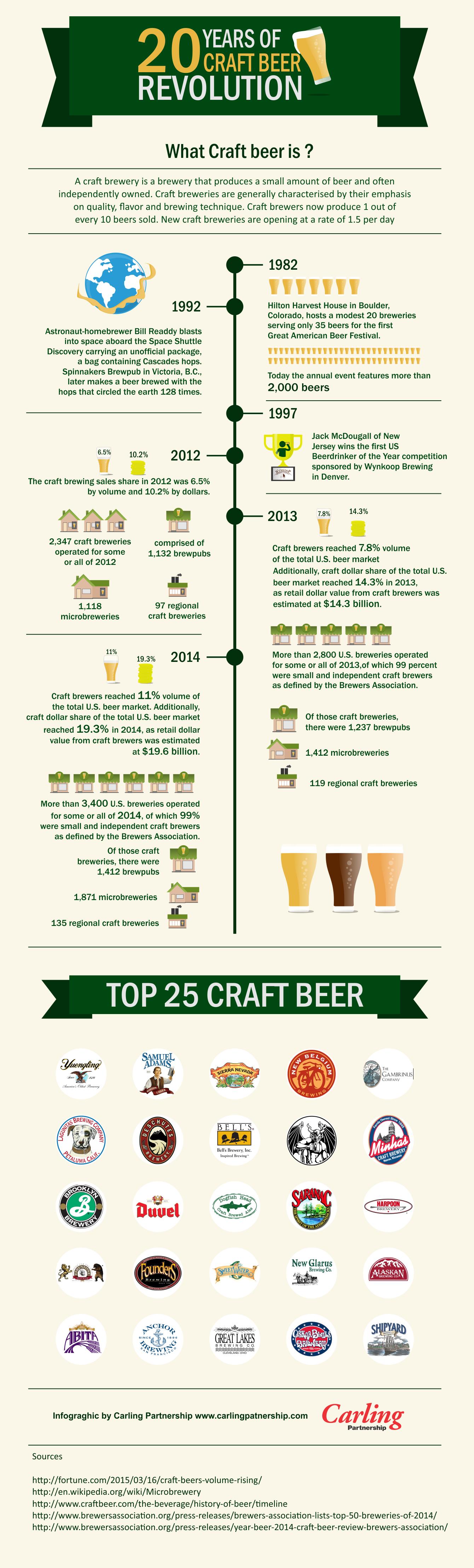 20-years-of-craft-beer-revolution