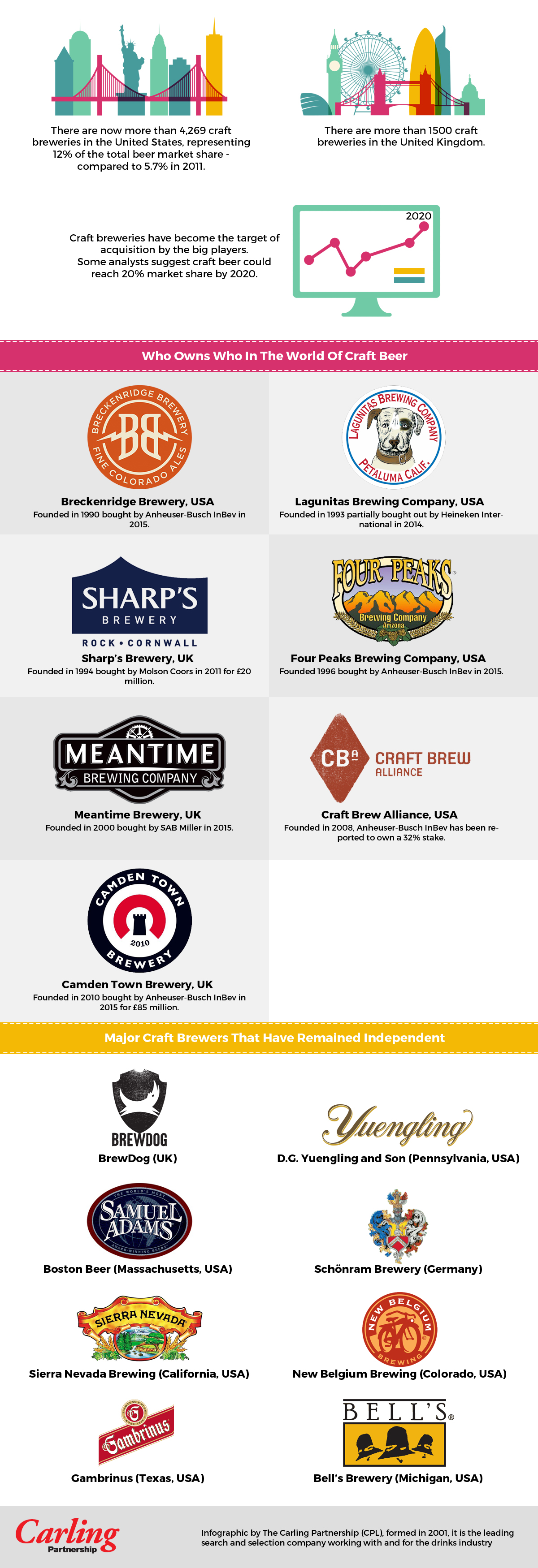 Who-Owns-Who-In-The-World-Of-Craft-Beer-Infographic