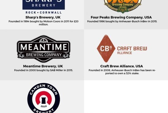 Who Owns Who In The World Of Craft Beer