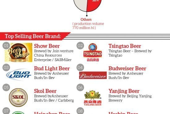 World's Biggest Beer Manufactures Infographic